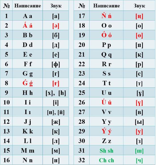 скачать алфавит латинский